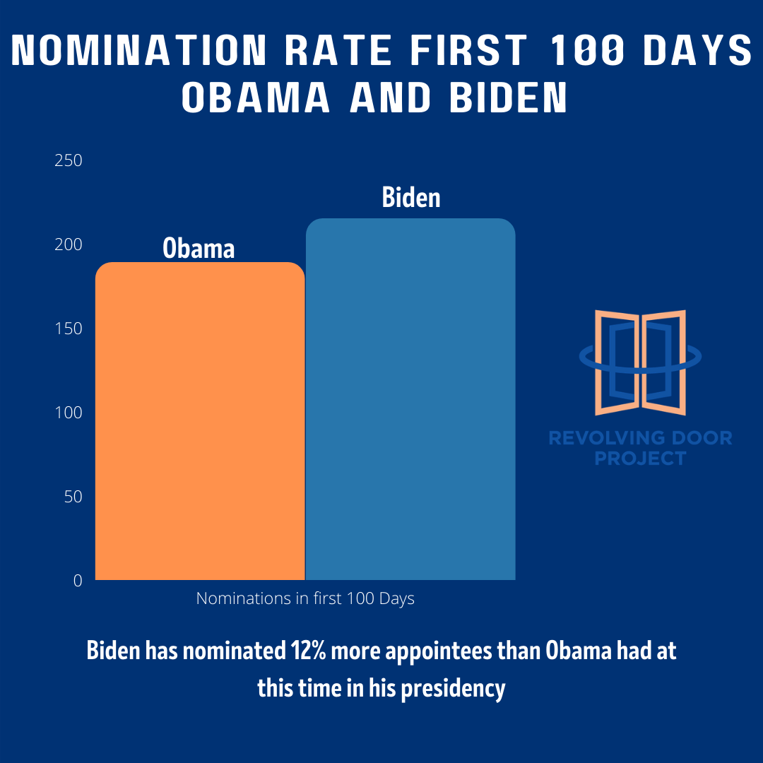100 Days in Office and Biden is Outpacing Obama