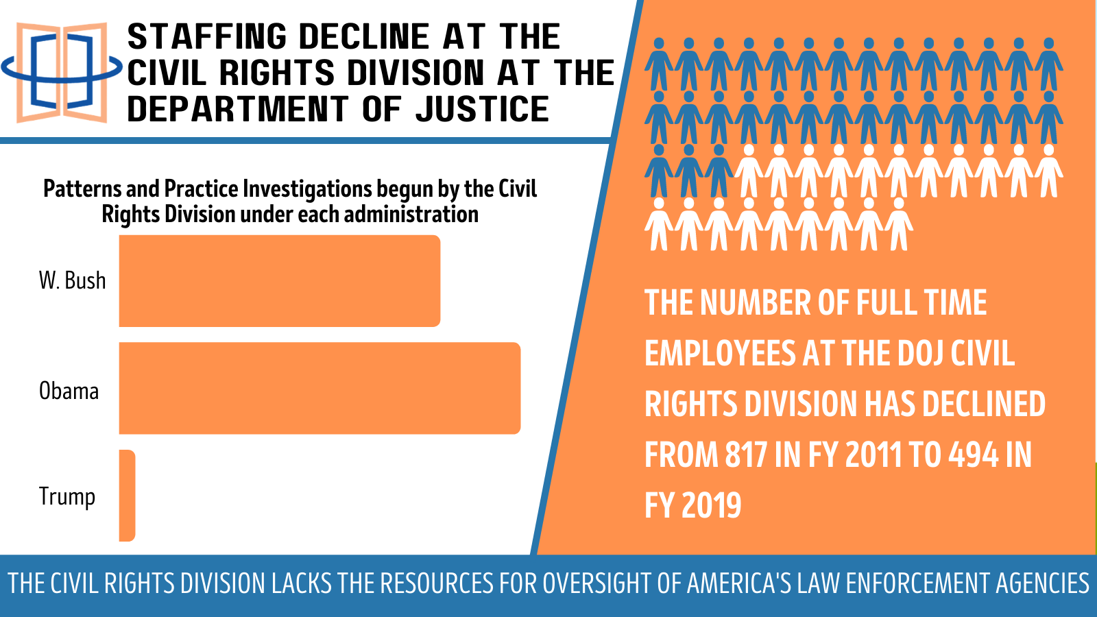The DOJ's Civil Rights Division is Perilously Unstaffed, Slowing Biden Goals on Police Oversight and Reform